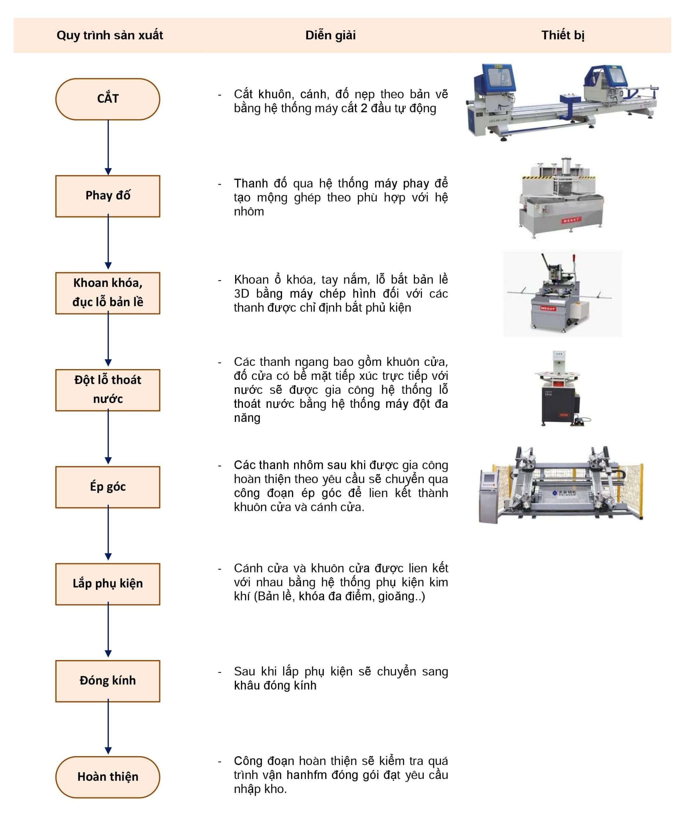 Hình ảnh dây chuyền sản xuất cửa hợp kim nhôm