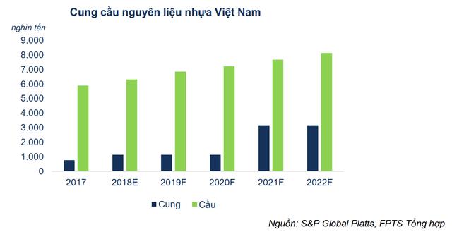 Nhu cầu nguyên liệu nhựa Việt Nam
